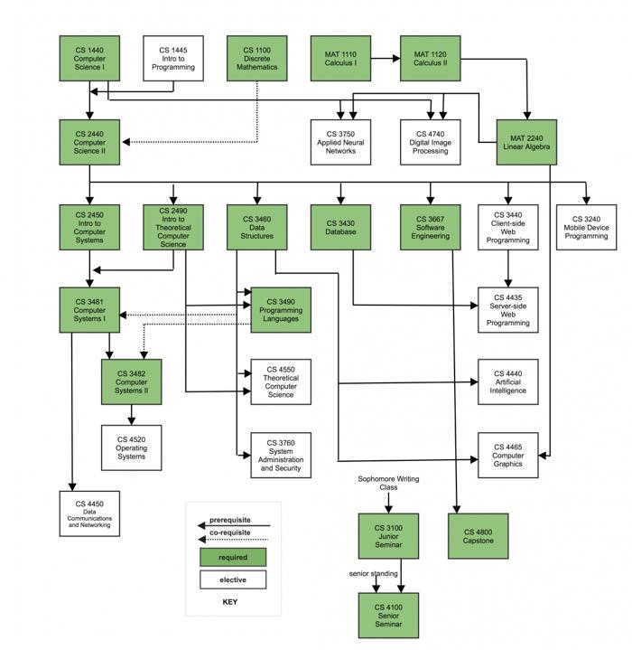 Prerequisites flow chart
